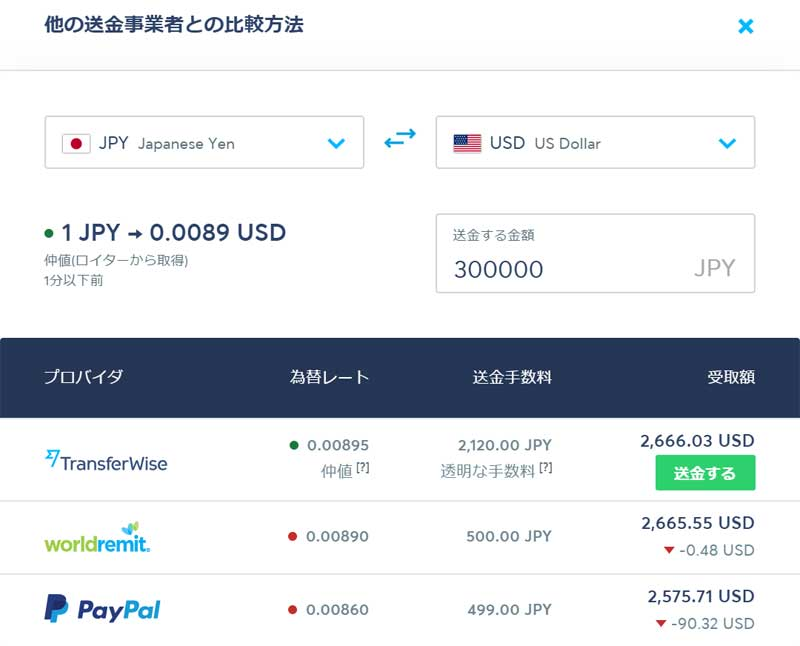 トランスファーワイズの日本からアメリカの送金手数料を比較